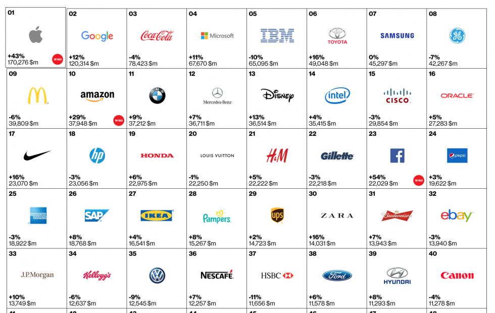 Top Brands 2015